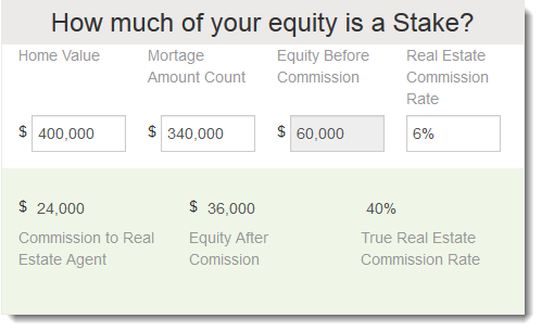 Enter The Real Estate Commission Rate Typically 6 7 Your Home S Value And Total Mortgage Amount Owed In Calculator To Reveal True Cost Of