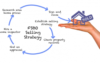 DIY FSBO selling strategy